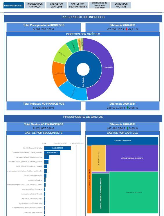 Ley de Presupuestos de la Comunidad Autónoma de Canarias 2021 - Resumen gráfico