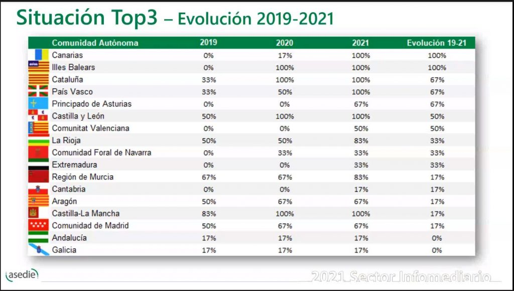 Gráfica TOP 3 - ASEDIE - Evolución 2019-2021